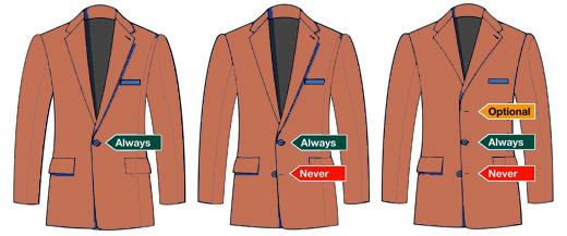 Men's suit jackets: Buttoning rules